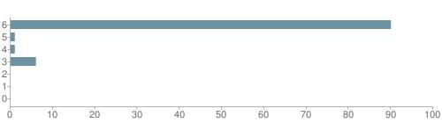 Chart?cht=bhs&chs=500x140&chbh=10&chco=6f92a3&chxt=x,y&chd=t:90,1,1,6,0,0,0&chm=t+90%,333333,0,0,10|t+1%,333333,0,1,10|t+1%,333333,0,2,10|t+6%,333333,0,3,10|t+0%,333333,0,4,10|t+0%,333333,0,5,10|t+0%,333333,0,6,10&chxl=1:|other|indian|hawaiian|asian|hispanic|black|white